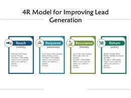 4R Model For Improving Lead Generation