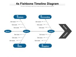 4s Fishbone Timeline Diagram