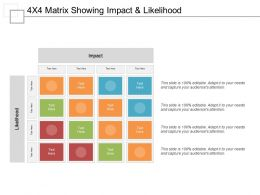 4x4 Matrix Showing Impact And Likelihood
