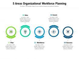 5 Areas Organizational Workforce Planning