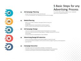 5 Basic Steps For Any Advertising Process