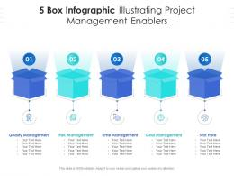 5 Box Infographic Illustrating Project Management Enablers