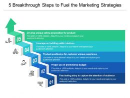 5 Breakthrough Steps To Fuel The Marketing Strategies