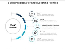 5 Building Blocks For Effective Brand Promise