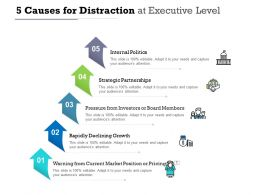 5 Causes For Distraction At Executive Level