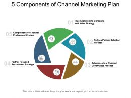 5 Components Of Channel Marketing Plan