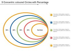 5 Concentric Coloured Circles With Percentage
