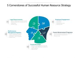 5 Cornerstones Of Successful Human Resource Strategy
