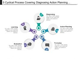 5 Cyclical Process Covering Diagnosing Action Planning Evaluation And Learning