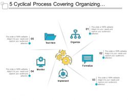 5 Cyclical Process Covering Organizing Formalize Implement And Monitor