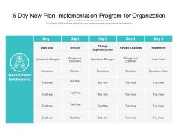 5 Day New Plan Implementation Program For Organization