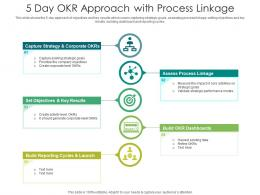 5 Day OKR Approach With Process Linkage