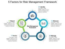5 Factors For Risk Management Framework