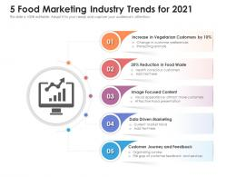 5 Food Marketing Industry Trends For 2020