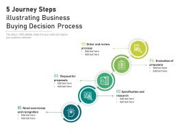 5 Journey Steps Illustrating Business Buying Decision Process