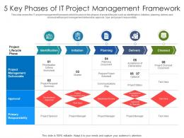 5 Key Phases Of IT Project Management Framework