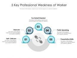 5 Key Professional Weakness Of Worker