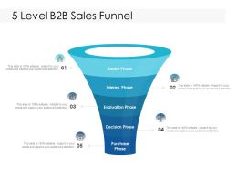 5 Level B2B Sales Funnel