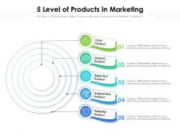 5 Level Of Products In Marketing