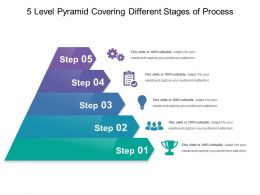 5 Level Pyramid Covering Different Stages Of Process