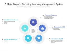 5 Major Steps In Choosing Learning Management System