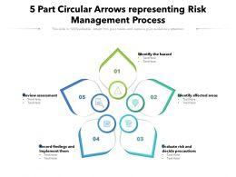 5 Part Circular Arrows Representing Risk Management Process