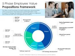 5 Phase Employee Value Propositions Framework