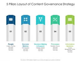 5 Pillars Layout Of Content Governance Strategy