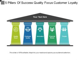 5 Pillars Of Success Quality Focus Customer Loyalty