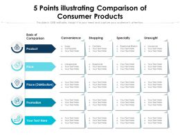 5 Points Illustrating Comparison Of Consumer Products