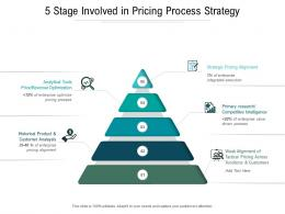 5 Stage Involved In Pricing Process Strategy