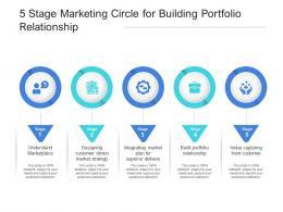 5 Stage Marketing Circle For Building Portfolio Relationship
