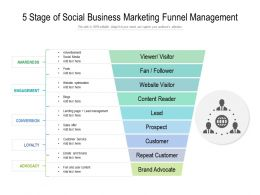 5 Stage Of Social Business Marketing Funnel Management