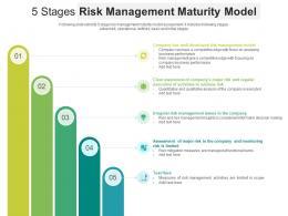 5 Stage Risk Management Maturity Model
