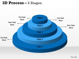 5 Staged Business Process Control