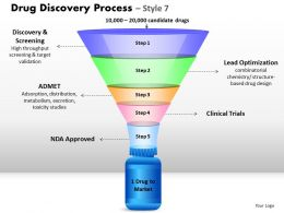 5 Staged Drug Discovery Process