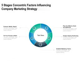 5 Stages Concentric Factors Influencing Company Marketing Strategy