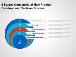 5 Stages Concentric Of New Product Development Decision Process
