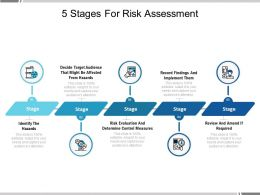 5 Stages For Risk Assessment