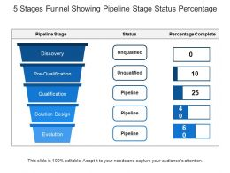 5 Stages Funnel Showing Pipeline Stage Status Percentage