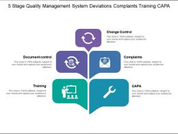 5 Stages Quality Management System Deviations Complaints Training Capa