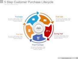 5 Step Customer Purchase Lifecycle Powerpoint Presentation