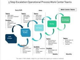 5 Step Escalation Operational Process Work Centre Teams
