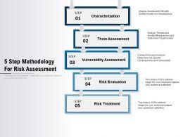5 Step Methodology For Risk Assessment