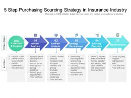 5 Step Purchasing Sourcing Strategy In Insurance Industry