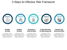 5 Steps For Effective Risk Framework