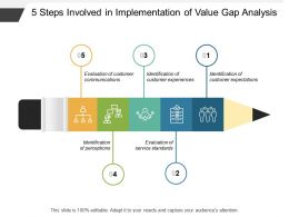 5 Steps Involved In Implementation Of Value Gap Analysis