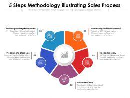 5 Steps Methodology Illustrating Sales Process