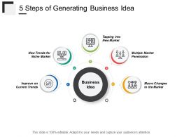 5 Steps Of Generating Business Idea
