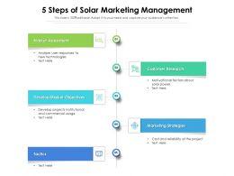5 Steps Of Solar Marketing Management